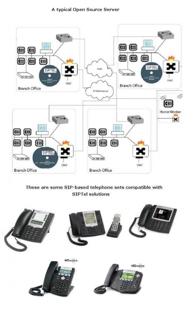 Which Telephone System & Why? Considering HTCS as the Phone for Office Phone Company.