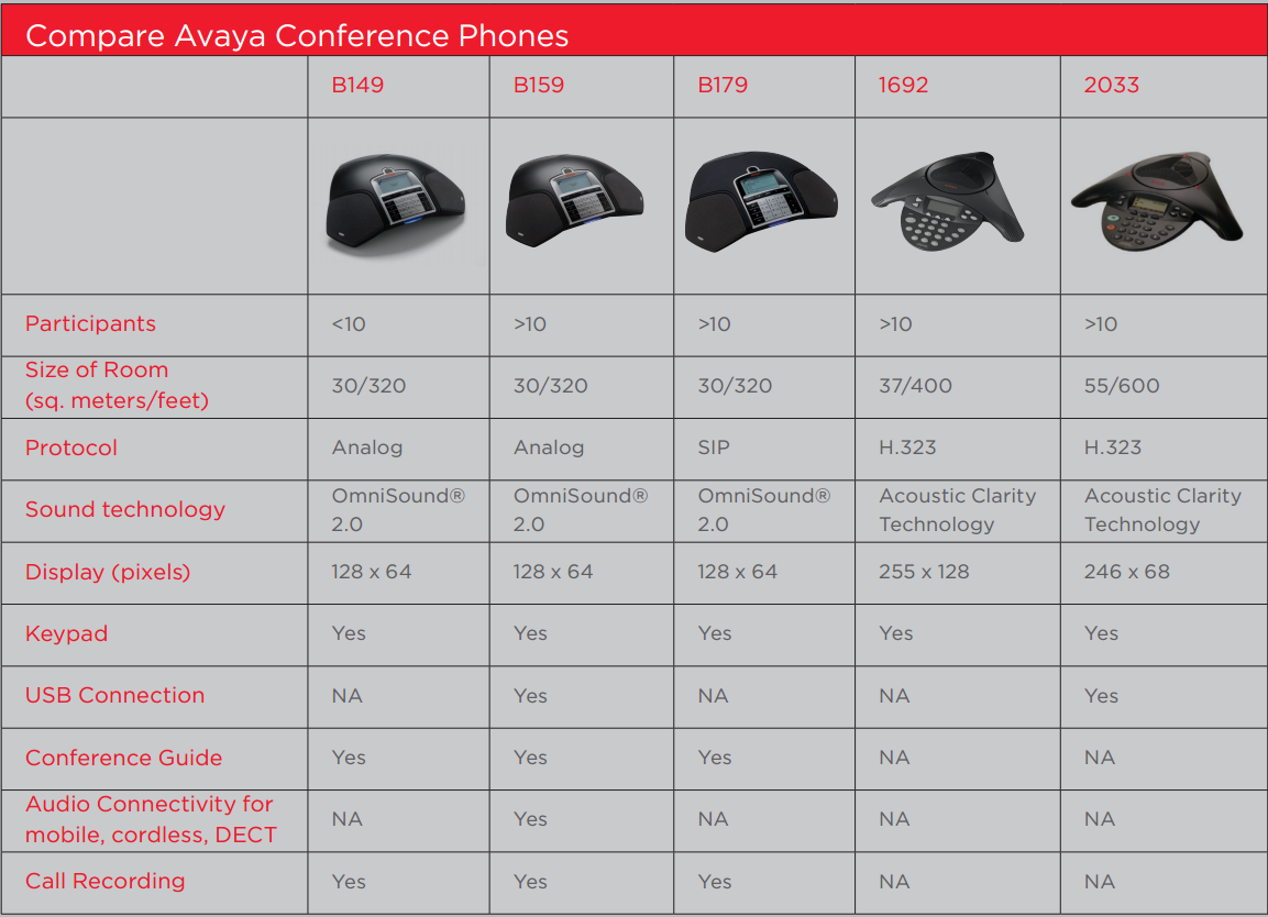 Avaya Audio Conference Phones