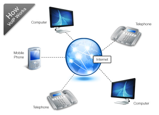 how-voip-works